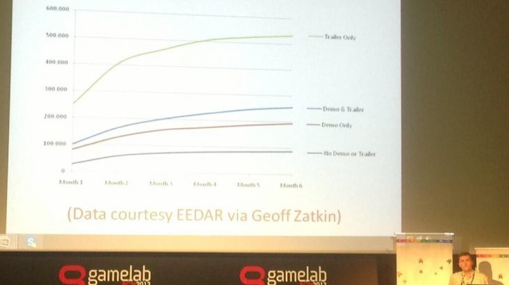 Sipas një hulumtimi, lojërat me demo dëmtojnë shitjet