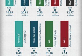 Cilat janë ndryshimet mes Xbox one, PS4 dhe Wii U (Infografik)