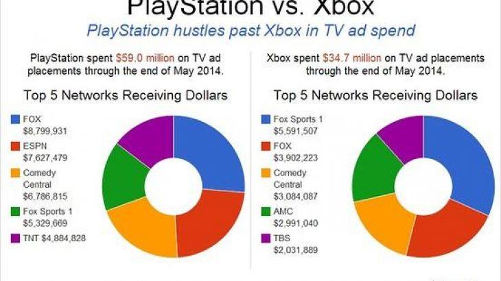 PlayStation 4 reklamohet më shumë se sa Xbox One