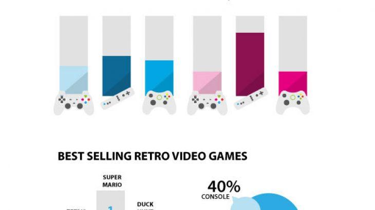 Disa statistika të video lojrave të përmbledhura në një infografik
